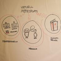 virtuell mötesplats